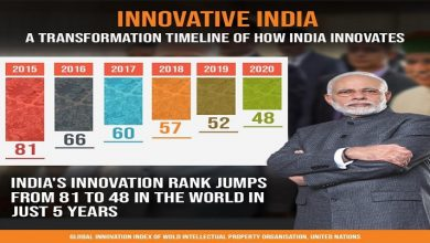 Photo of India international innovation index rank in prime 50 nations
